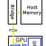 <!--:en-->CPU-GPU-memory-cache<!--:-->