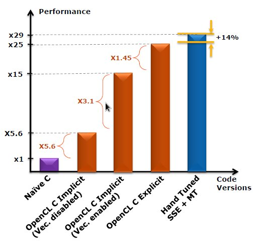 Opencl On The Cpu Avx And Sse Streamhpc