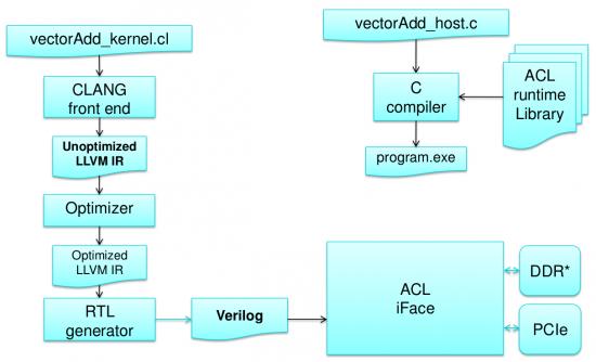 OpenCL on Altera FPGAs - StreamHPC