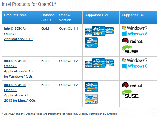intel-opencl