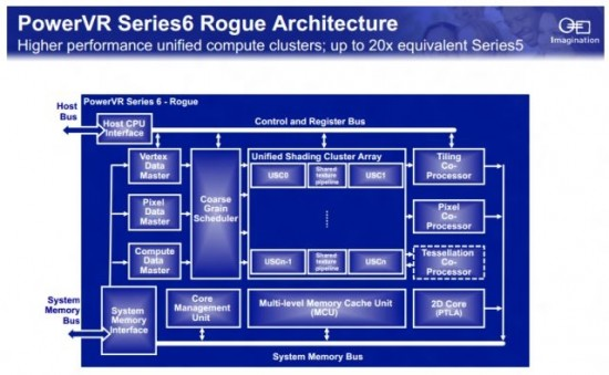 powervr_series6_architecture_original