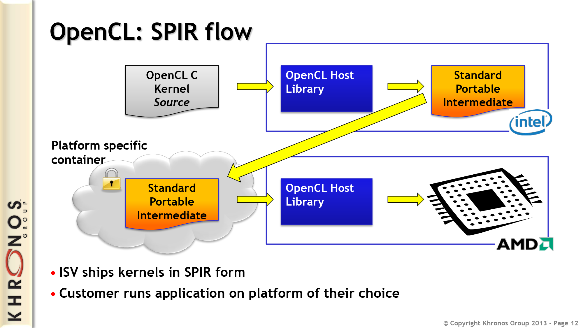 OpenCL SPIR by example - StreamHPC