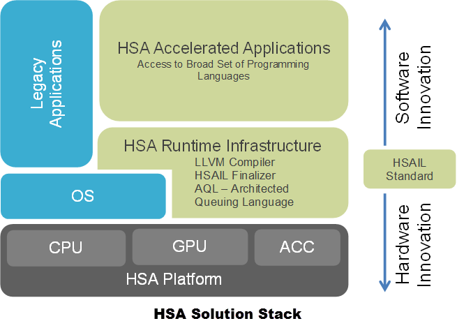 Heterogeneous Systems Architecture (HSA) - the TL