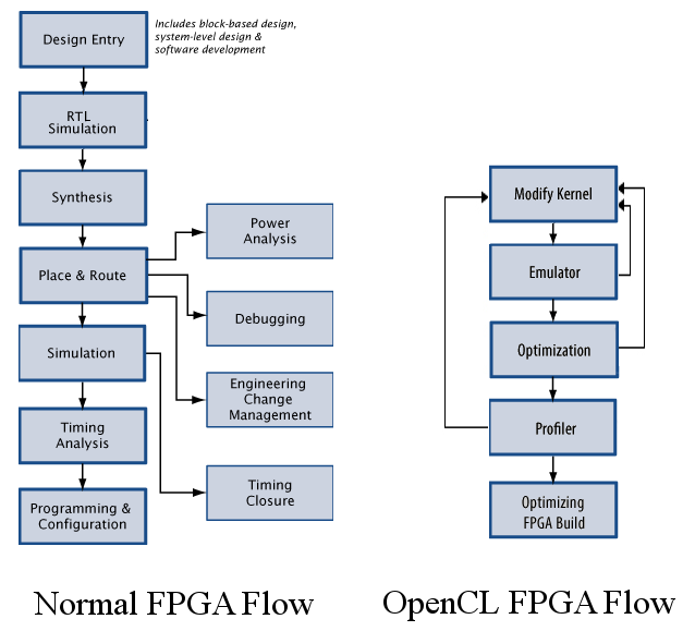 Learn Opencl