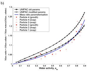 Example of modelled versus measured water activity ('effective' concentration) for highly detailed organic chemical representation based on continental studies using UNIFAC