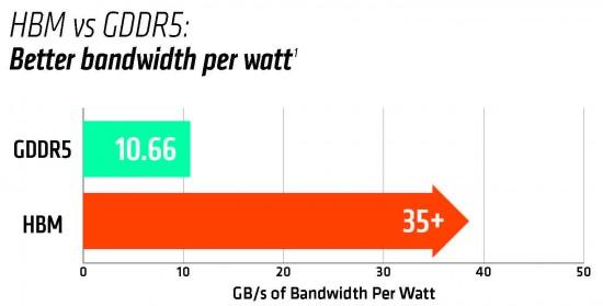 HBM-Watt