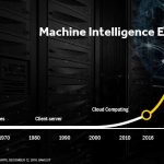 AMD-machine intelligence area